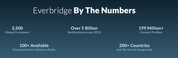 Everbridge Numbers